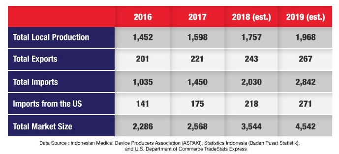 Infographic - Indonesia Medical Equipment