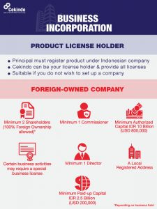 Infographic - Business Incorporation Indonesia