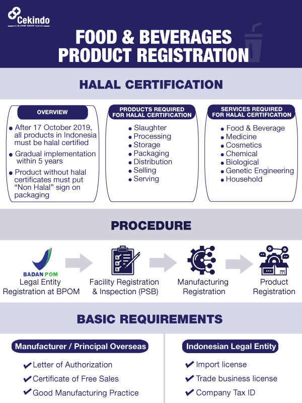 Infographic - Food and Beverages Registration in Indonesia