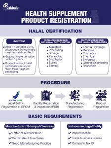 Infographic - Health Supplement Product Registration in Indonesia