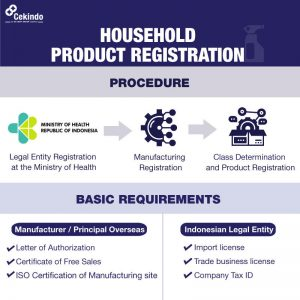 Infographic - Household Product Registration in Indonesia