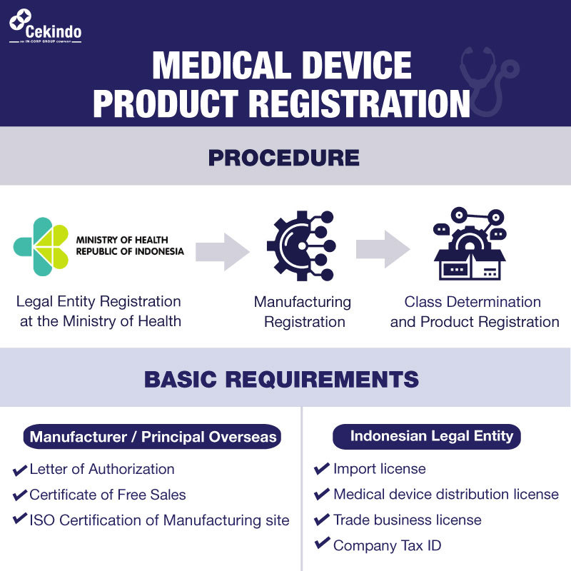 Infographic - Product Registration Medical Devices in Indonesia